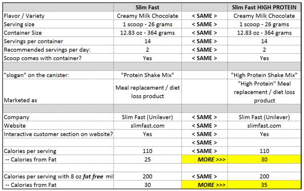 egyenlő a fogyás shake vs slim fast