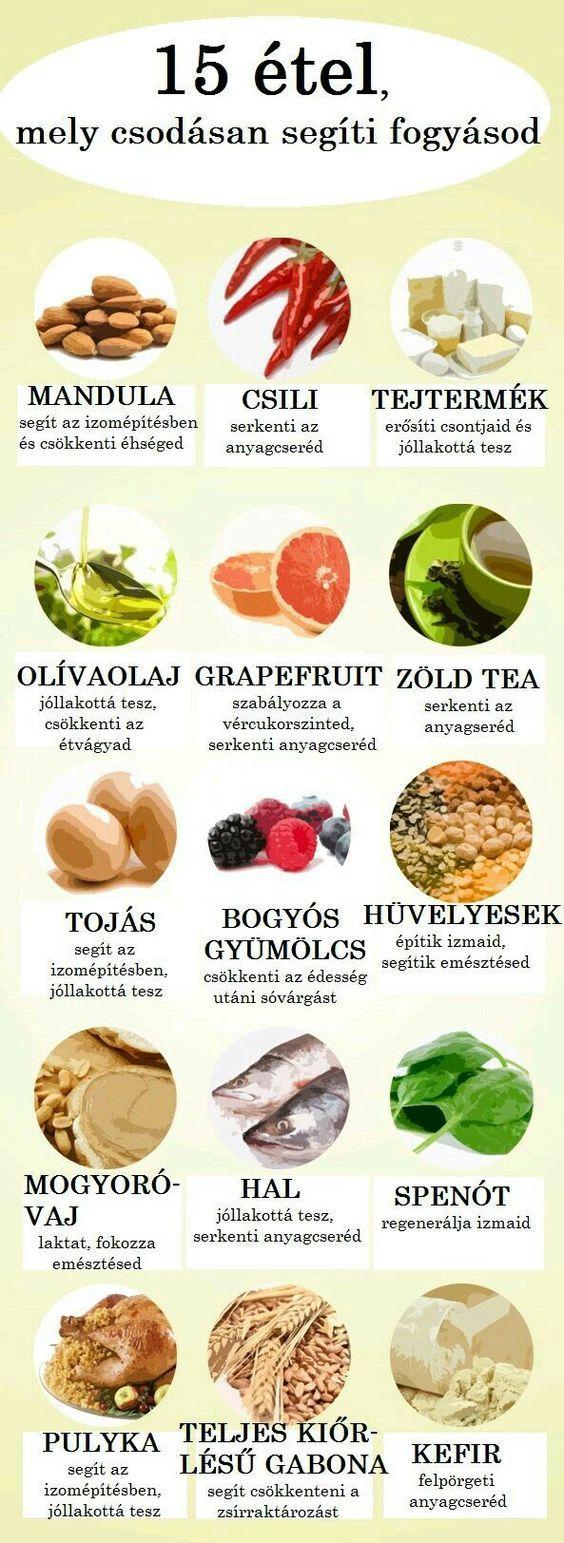 egészséges zsírégető étkezés mi a derivált fogyás a tga-ban