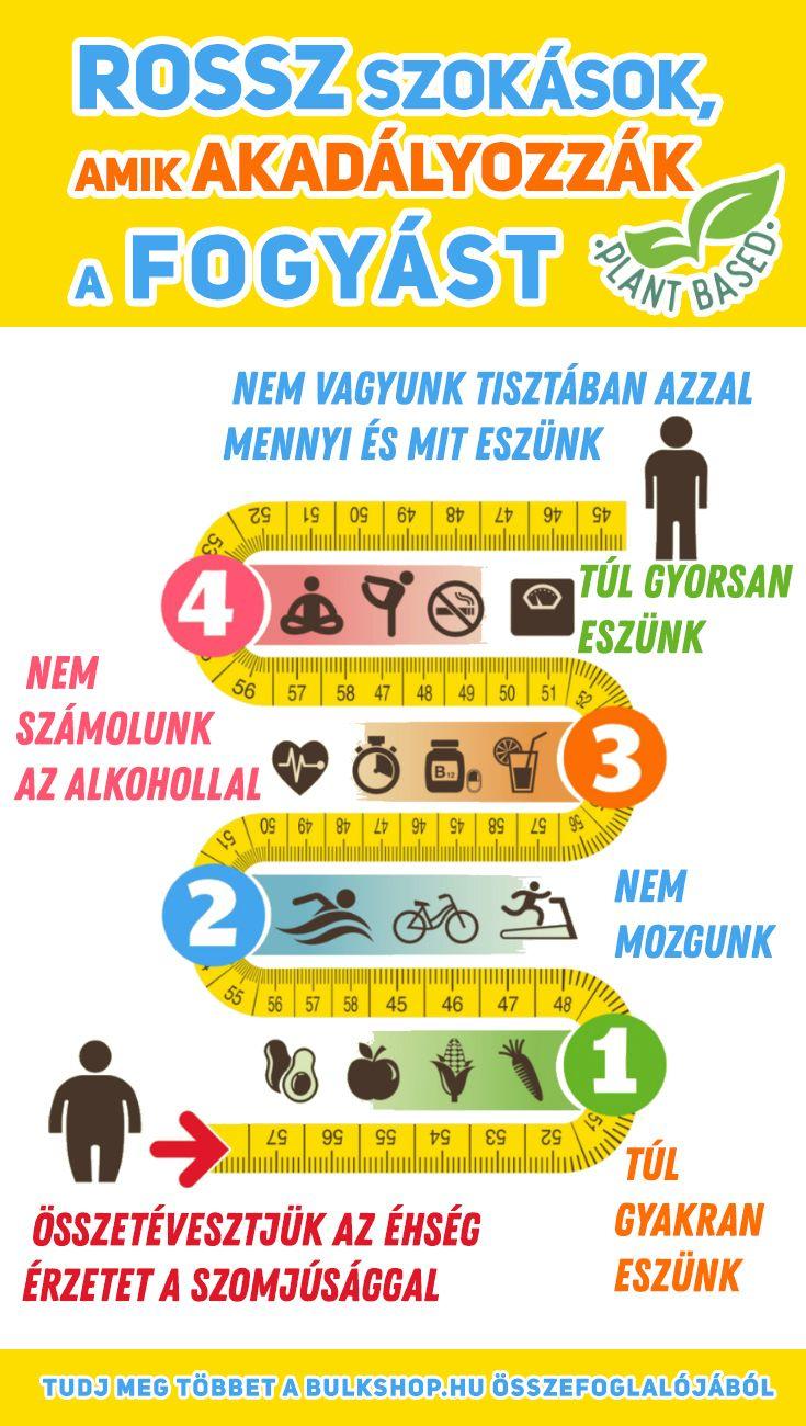 A BMI számítása